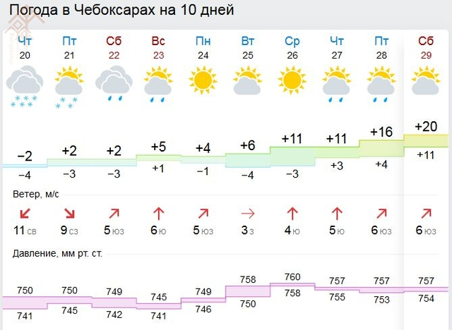 Прогноз погоды кизеле 10 дней